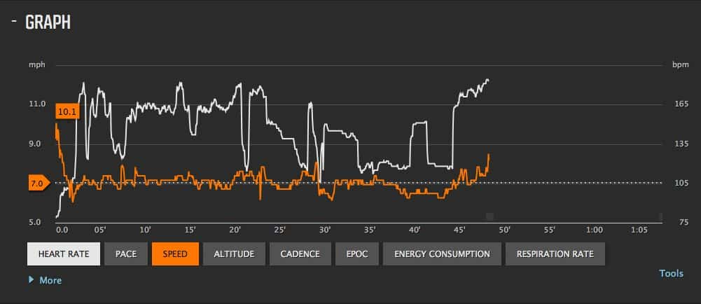 speed vs heartrate during VCM on healthyseasonalrecipes.com
