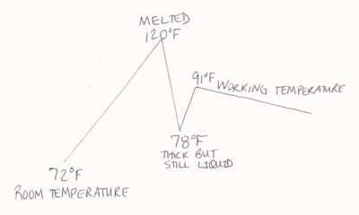 tempering_temperature_illustration