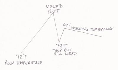 tempering_temperature_illustration